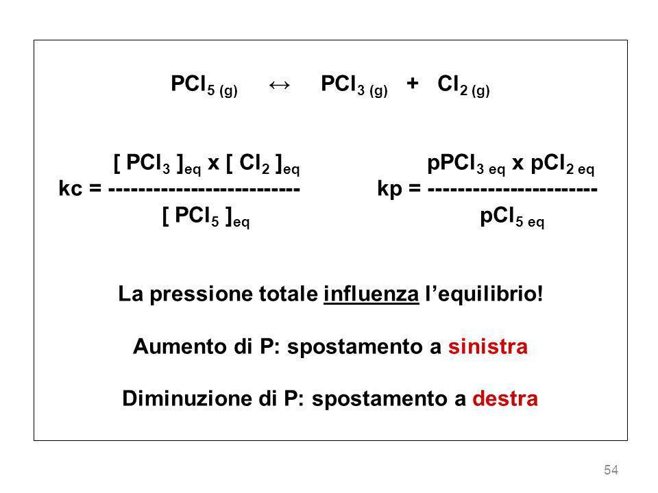 [ PCl3 ]eq x [ Cl2 ]eq pPCl3 eq x pCl2 eq